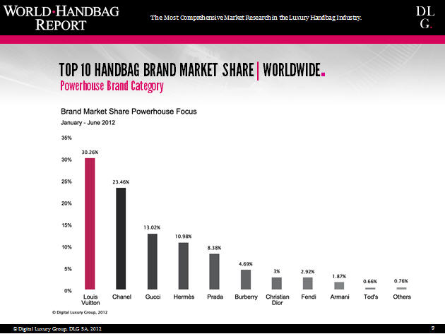 Compeive Benchmark By Brand